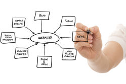website design diagram