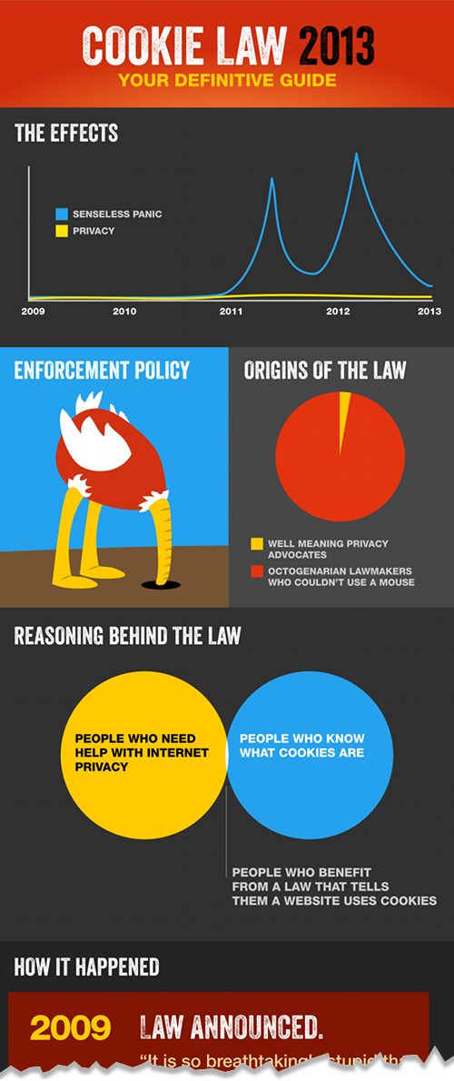 Cookie law infographic{{}}