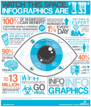 How to make infographics - example infographic