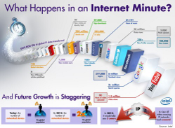 What happens in an internet minute? Intel infographic