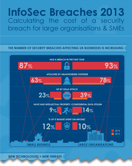 The cost of security breaches{{}}