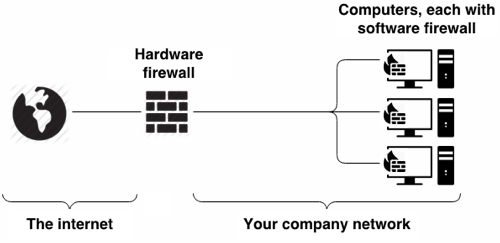 Business firewall setup{{}}